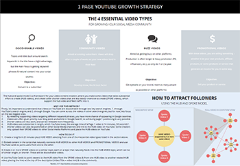 1 page YouTube strategy